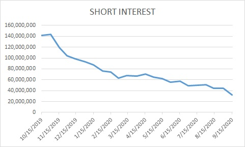 Chart showing short interest for Advanced Micro Devices (NASDAQ:AMD) stock.