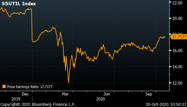 A chart showing the S&P Utilities Index over the past year.