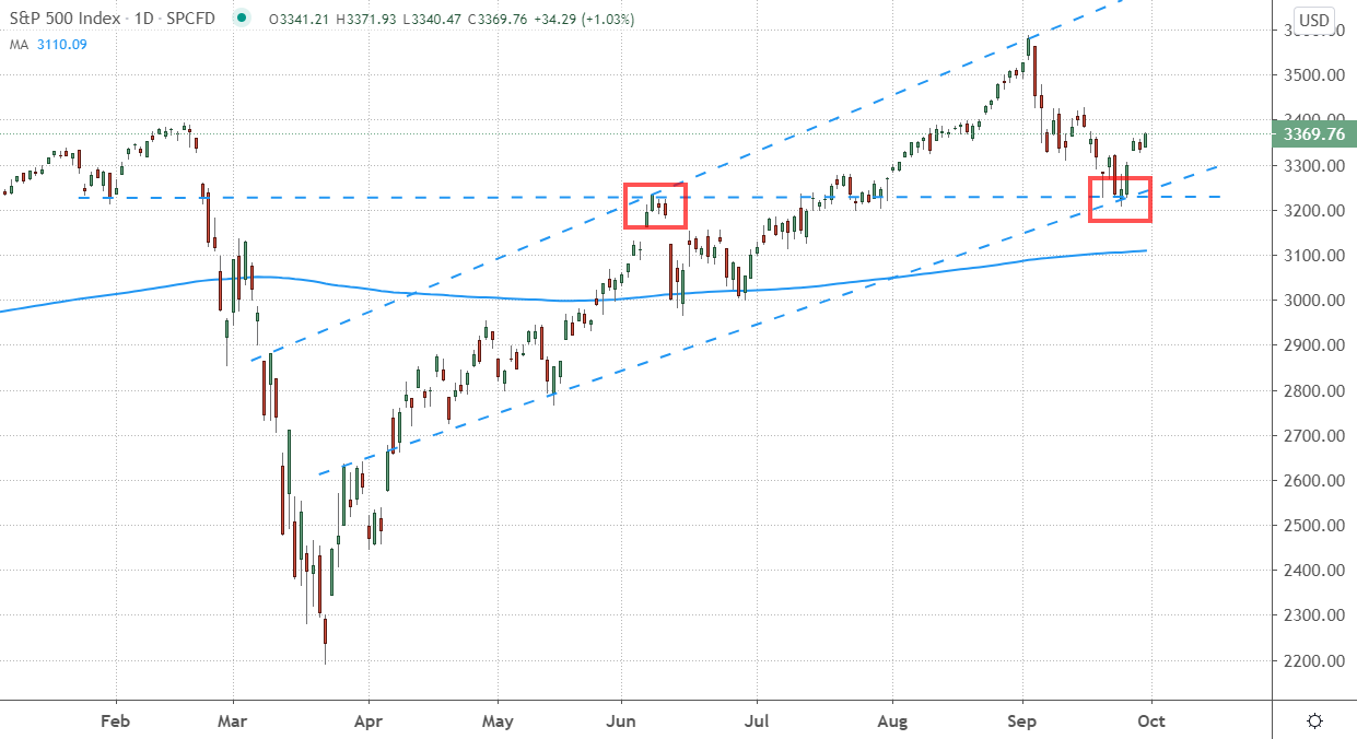 Daily Chart of the S&P 500 (SPX) in 2020.