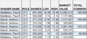 Table detailing insider transactions for PLUG (NASDAQ:PLUG)