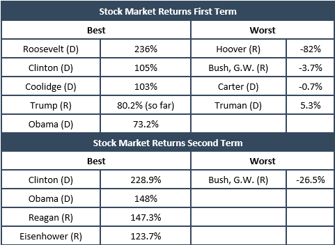 A chart showing the best and worse stock market returns during presidential first and second terms.