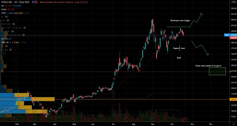 Tesla (TSLA) Stock Chart Showing Support versus Upside Potential