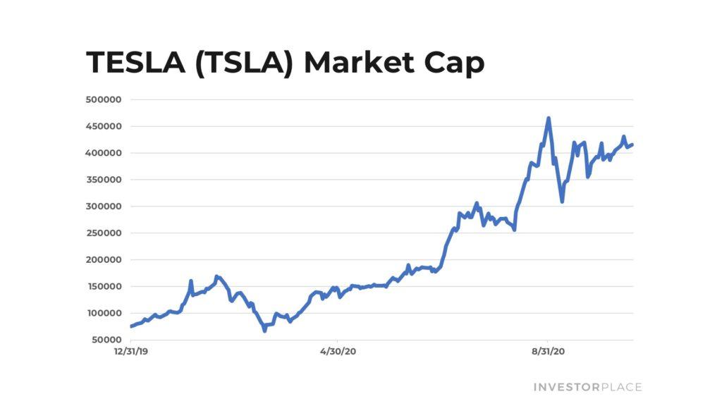 Tesla (TSLA) market capitalize chart over the past year