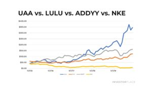 Stock chart of Under Armour against rivals Nike, Lululemon and Adidas.