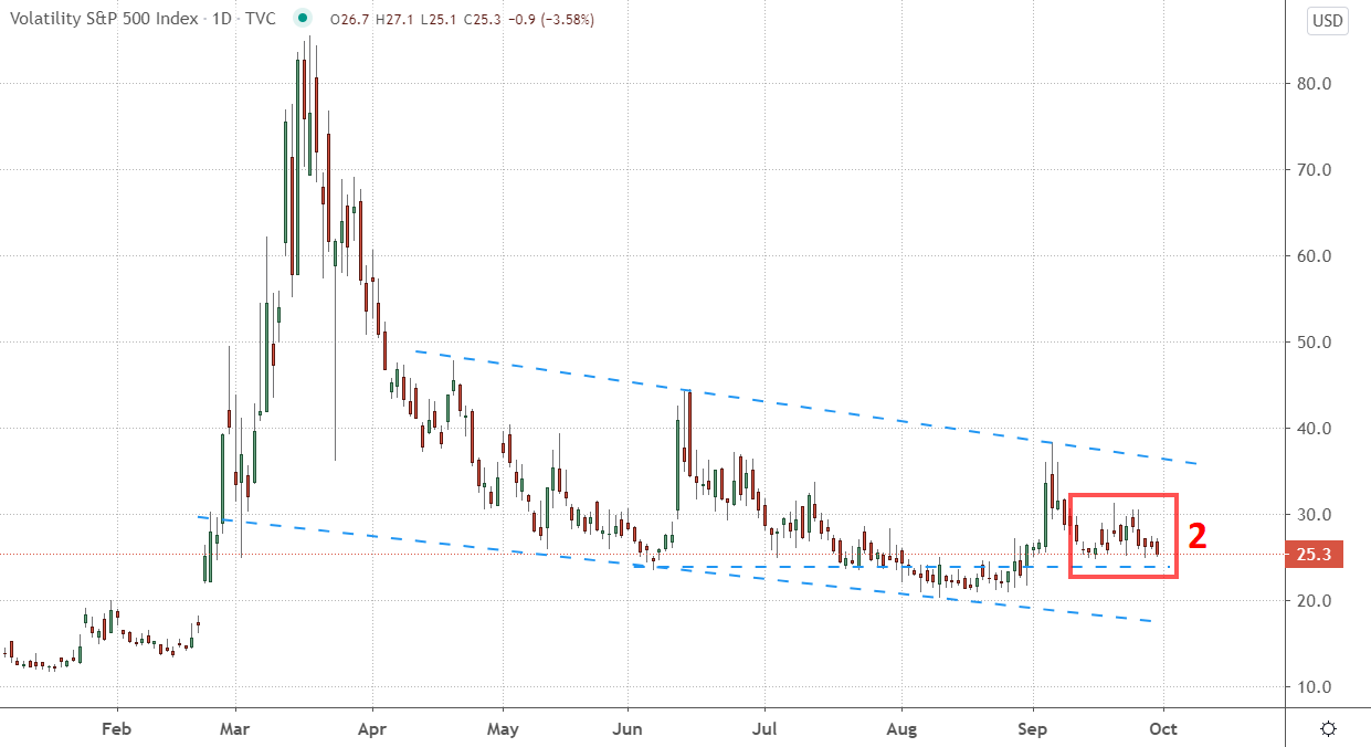 Daily Chart of the CBOE Volatility Index (VIX) during 2020.