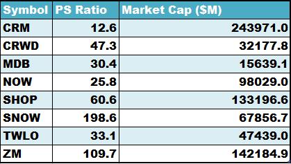 PS Ratios of Cloud Companies