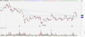 Weibo (WB) stock chart showing bull retracement