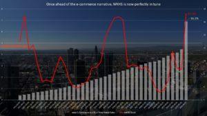 WKHS stock vs. E-commerce sales