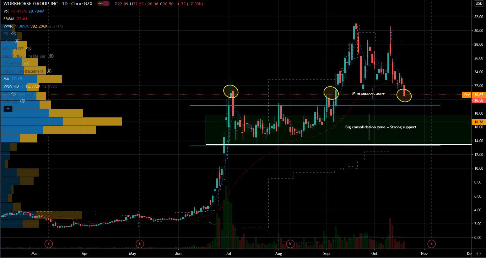 Workhorse (WKHS) Stock Chart Showing Pivot Zone