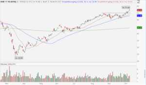 Homebuilders ETF (XHB) showing push to new record high