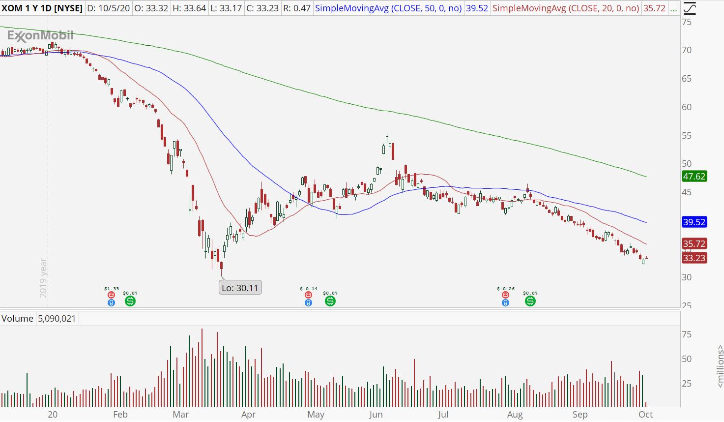 Exxon Mobil (XOM) chart showing bear retracement