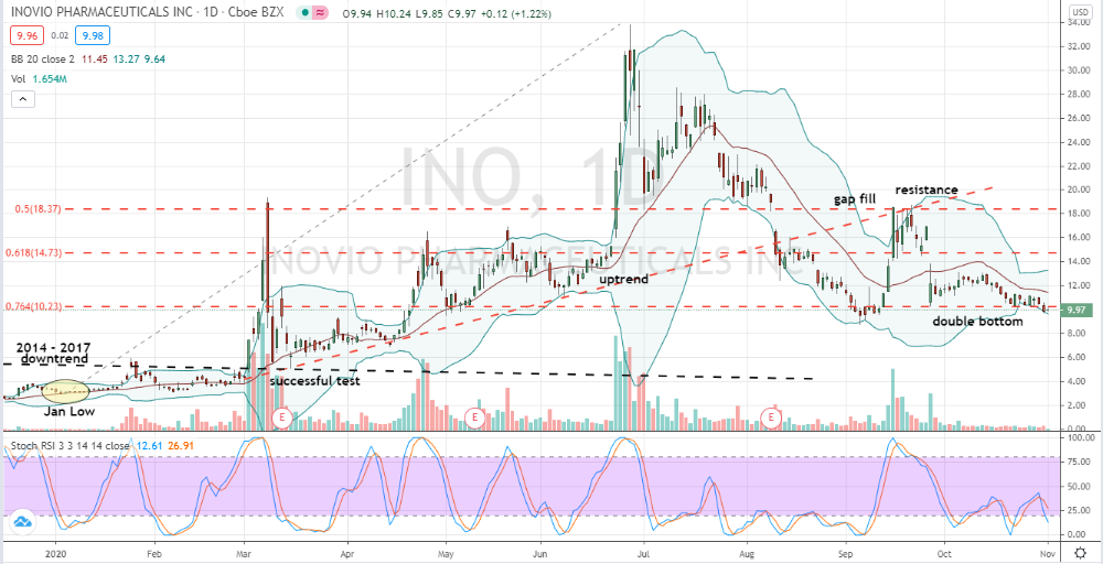 Inovio Pharmaceuticals (INO) multiple tests of 76% level put shares at risk of downside