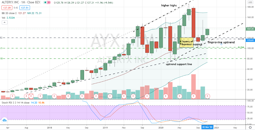 Alteryx (AYX) monthly uptrend building nicely