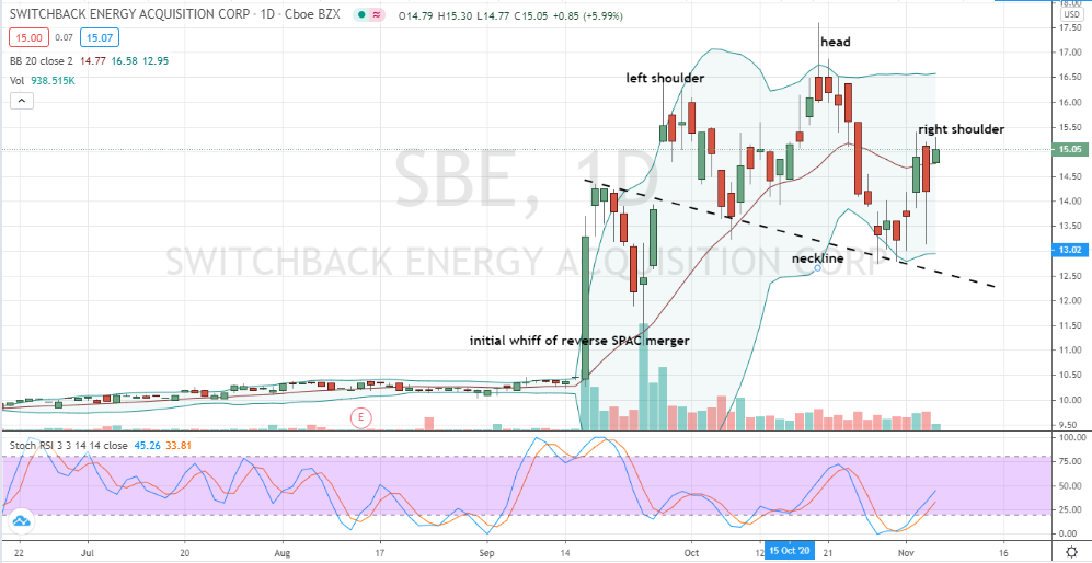 Switchback Energy (SBE) head and shoulders pattern developing
