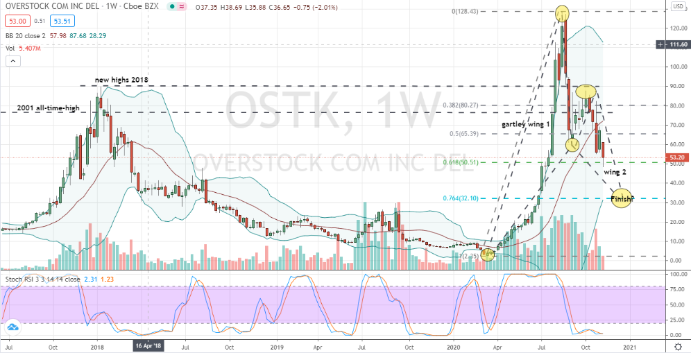 Overstock (OSTK) bullish Gartley under development on weekly chart