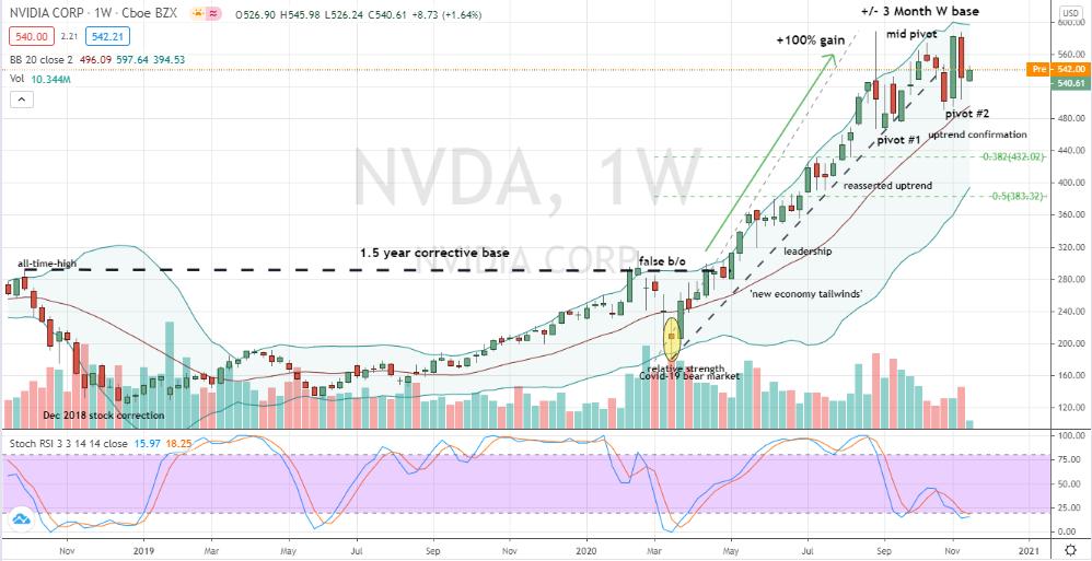 Nvidia (NVDA) bullish corrective W base forming