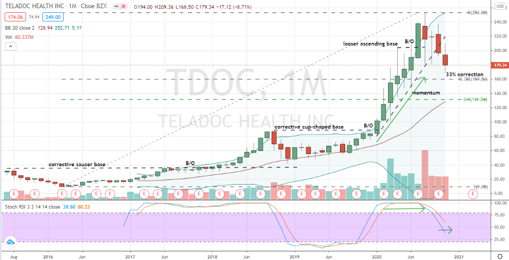 Teladoc (TDOC) an ordinary correction likely near finishing