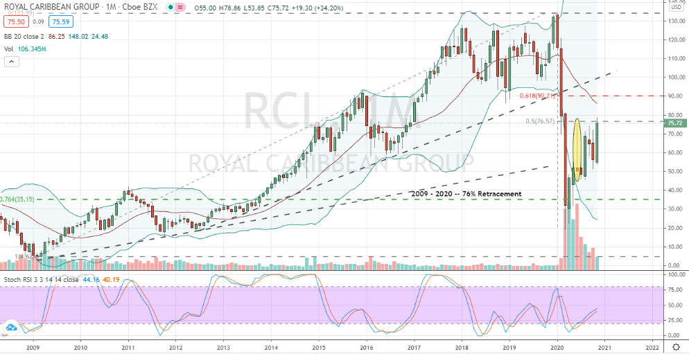 Royal Caribbean (RCL) sure technical signs of a continued rally towards $100