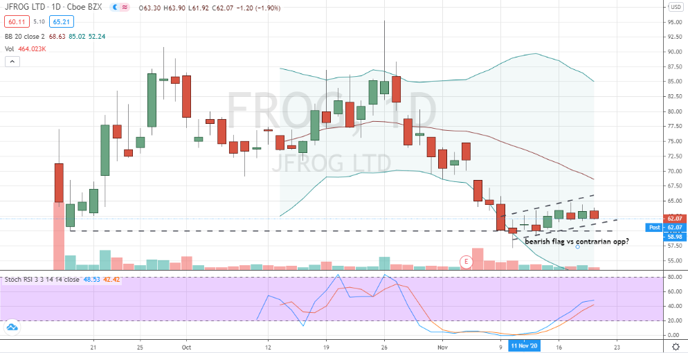 JFrog (FROG) contrarian buy amid bearish flag pattern