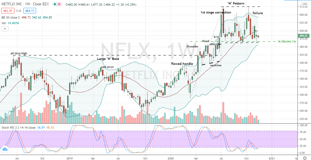 Netflix (NFLX) layered and pattern corrective testing for bullish investors