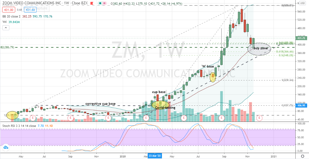 Zoom Video (ZM) well-supported 37% correction