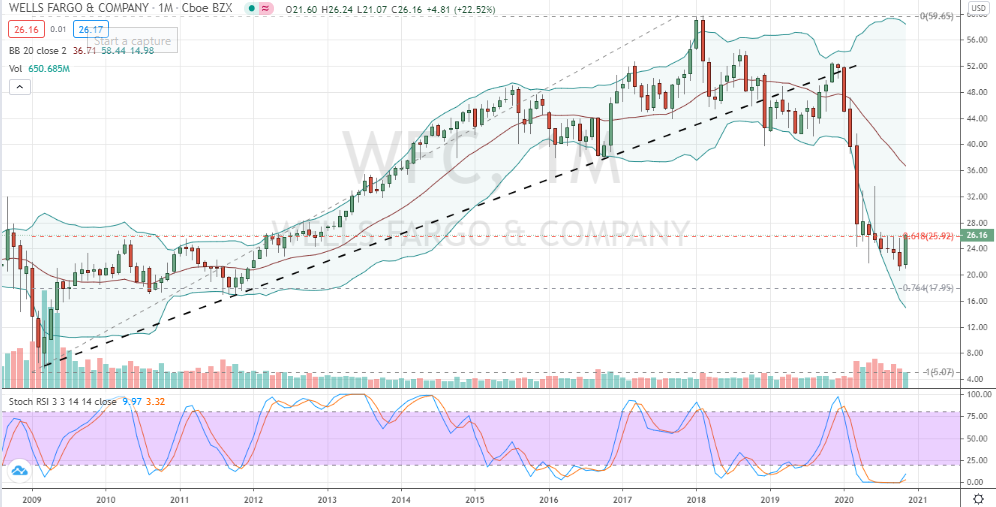 Wells Fargo (WFC) monthly and oversold reversal pattern confirmed