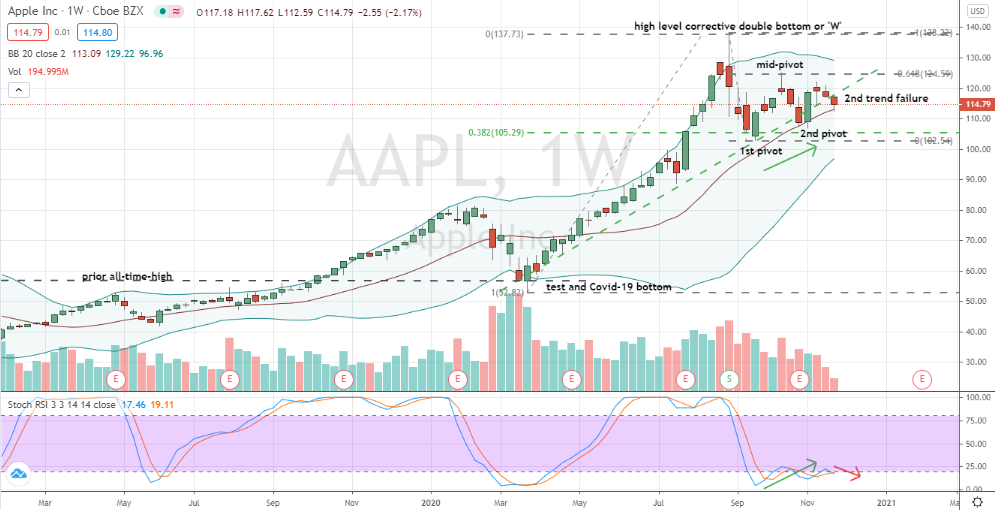 Apple (AAPL) showing technical weakness