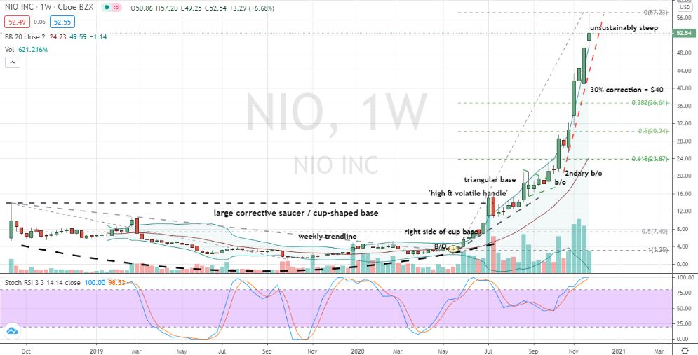 Nio (NIO) displaying overbought and less-friendly price trend
