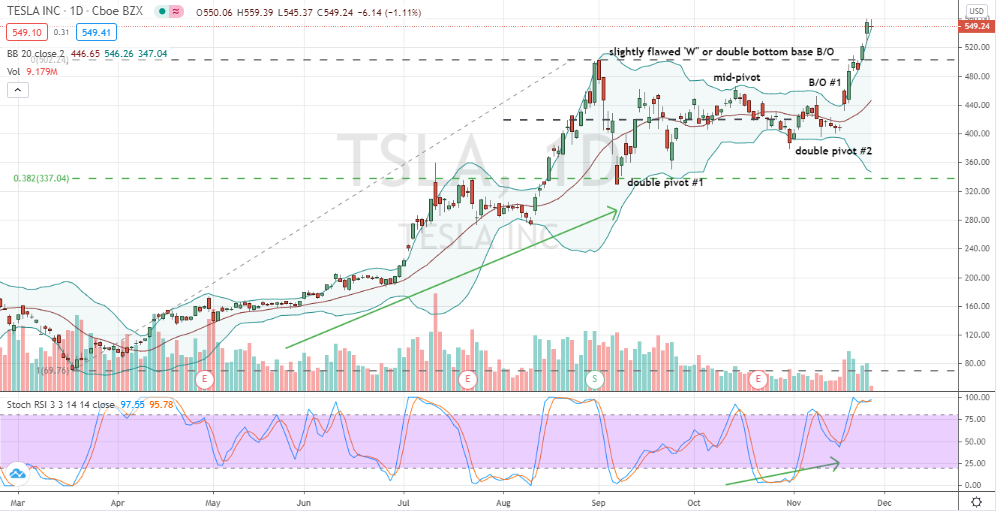 Tesla (TSLA) high level double bottom breakout