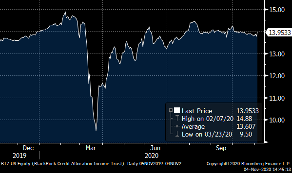 A chart showing the price of Blackrock Credit Allocation Income Trust (BTZ) over the past 12 months.