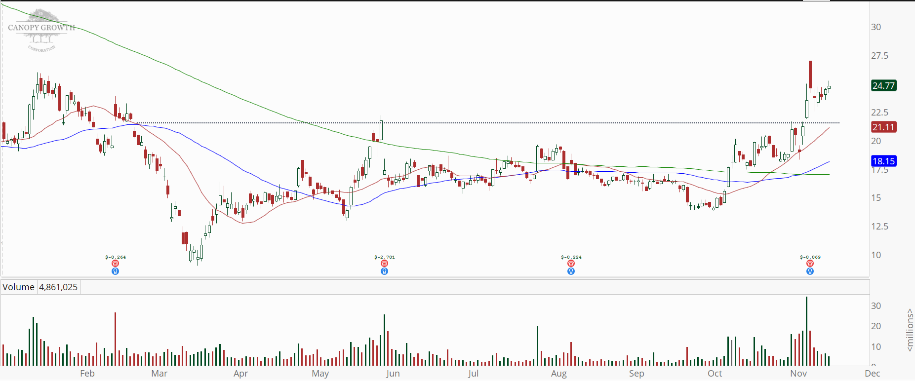 Canopy Growth Corp (CGC) daily chart with momentum surge