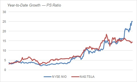 Chart Shows the Growth Rates Between Nio Stock (NYSE:NIO) and Tesla (NASDAQ:TSLA) Stock
