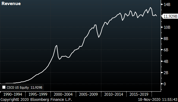 A chart showing the revenue for Cisco (CSCO) from 1990 to 2020.