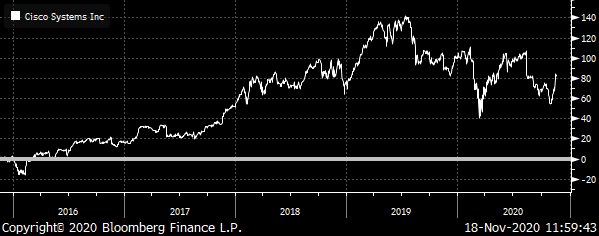 A chart showing the total return for Cisco (CSCO) from 2015 to 2020.