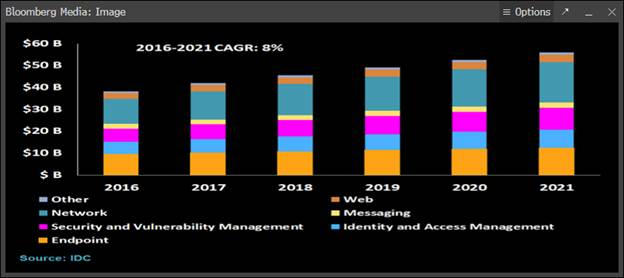 A chart showing the breakdown of cybersecurity spending from 2016 to an estimate for 2021.