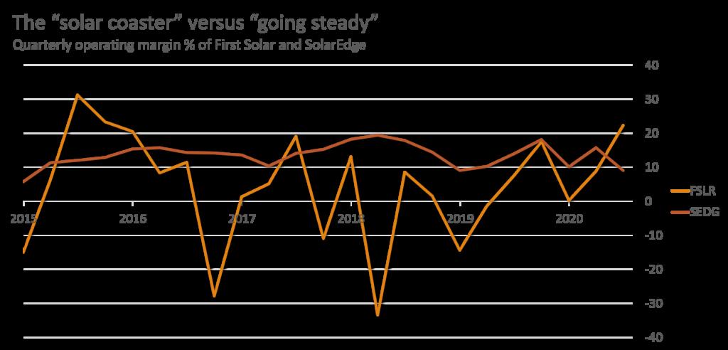FSLR Stock vs SEDG Stock - Operating Margins