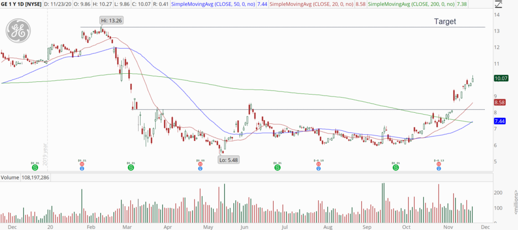 General Electric (GE) daily chart with powerful uptrend