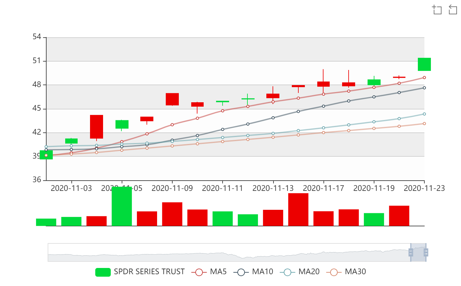 A chart showing the SPDR S&P Smart Mobility ETF (HAIL).