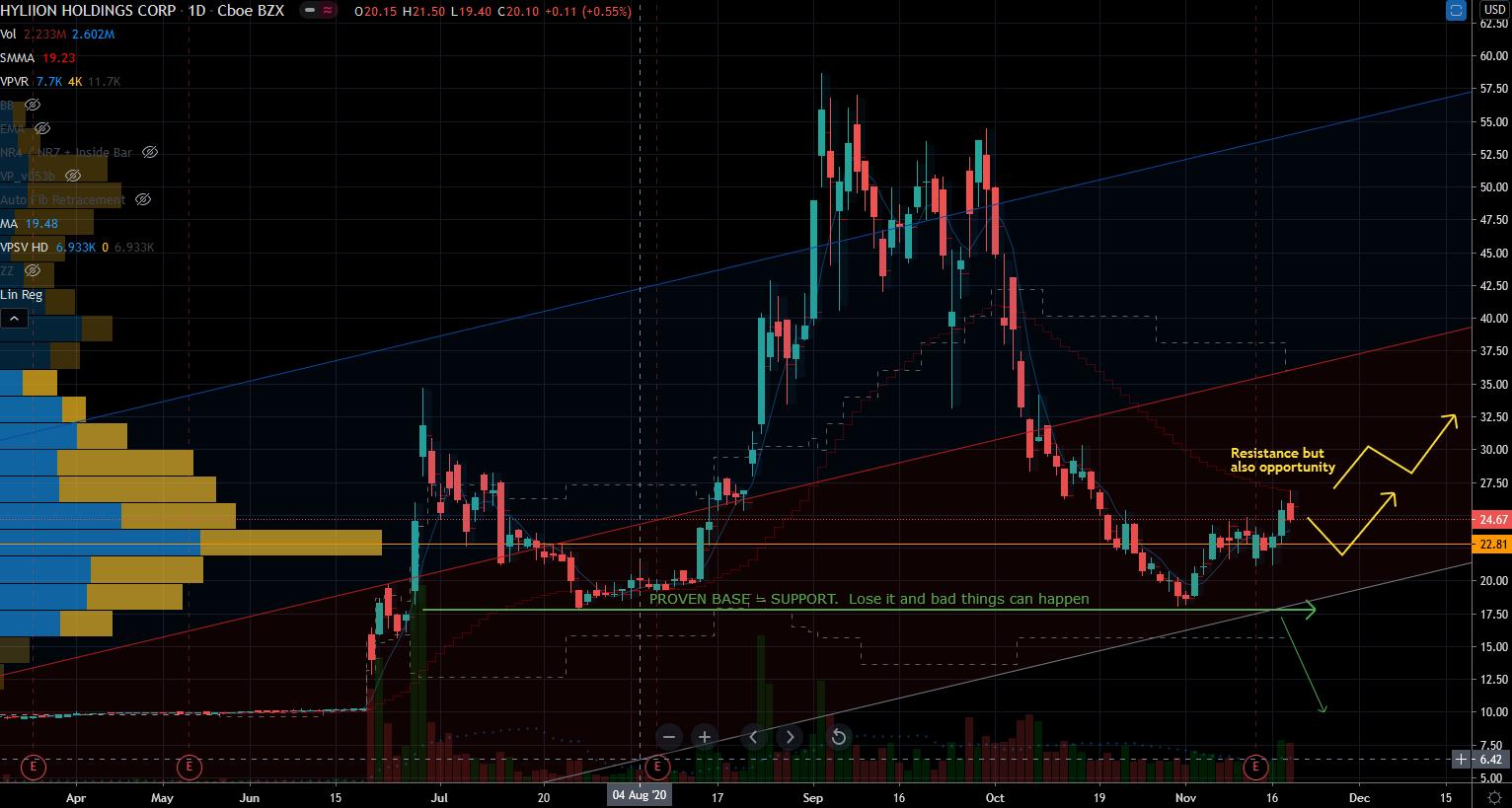 Hyliion (HYLN) Stock Chart Showing Base and Upside Paths