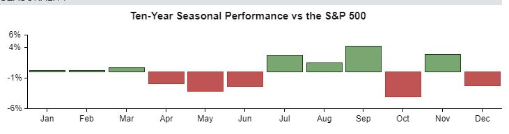 HPE stock seasonality suggests upside in January to March
