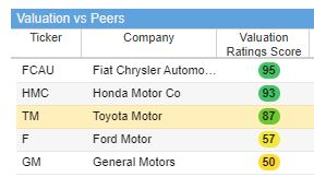 Toyota (TM) does not have the best value because investors will pay for its strength