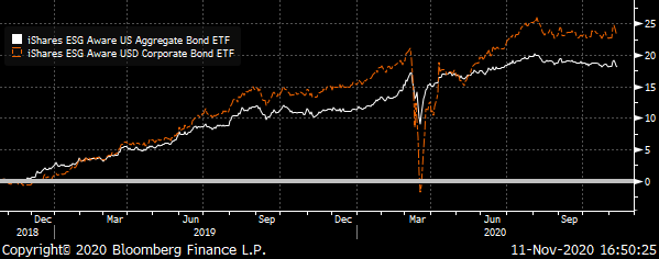 A chart showing the iShares ESG Aware US Aggregate & iShares ESG Aware US Corporate ETFs Total Return from late 2018 to November 2020