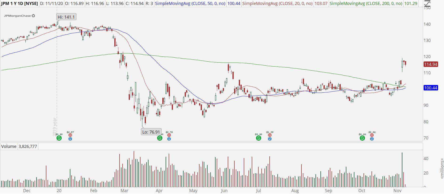 JPMorgan Chase (JPM) stock chart with bull breakout