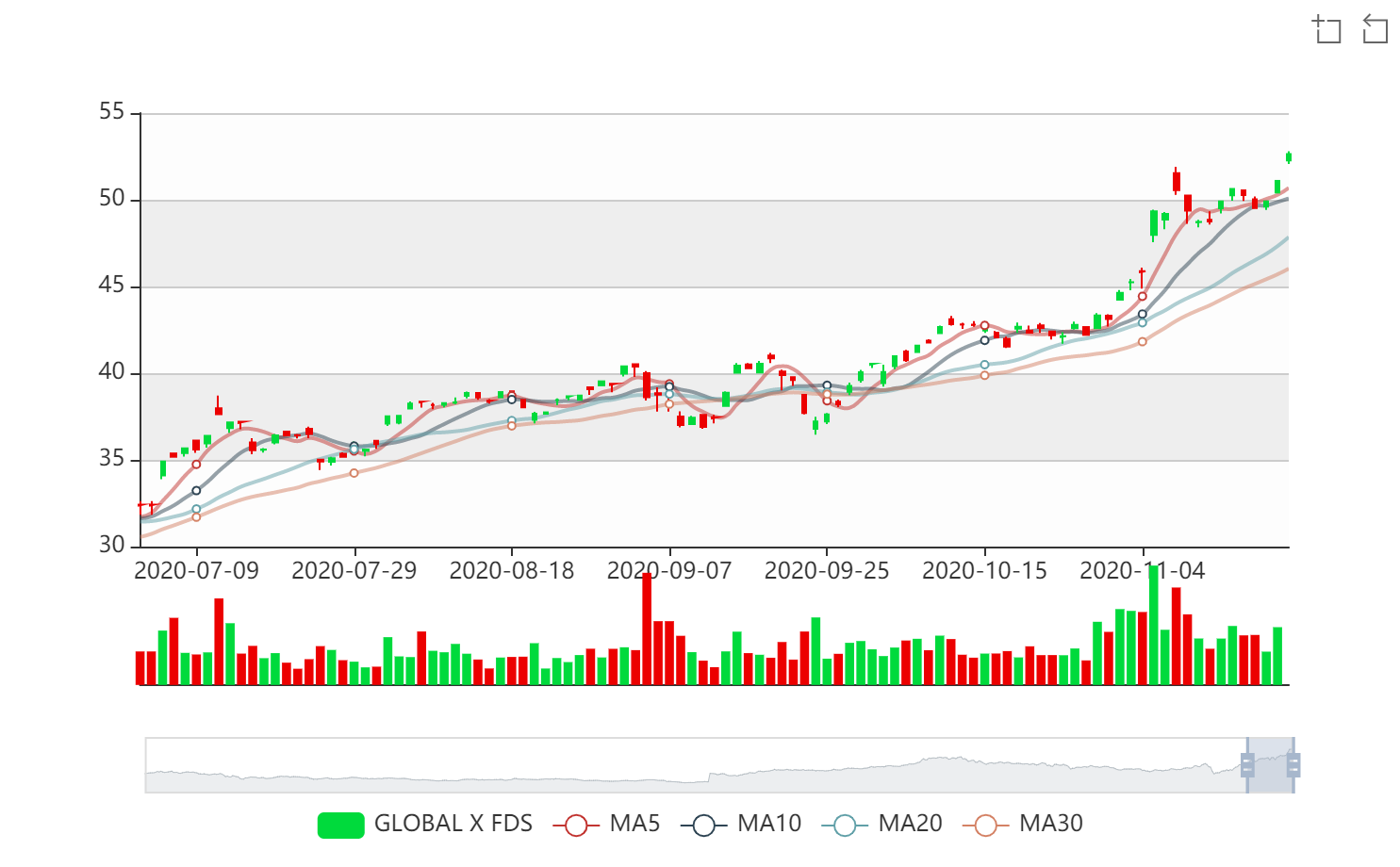 A chart showing the Global X Lithium & Battery Tech ETF (LIT).