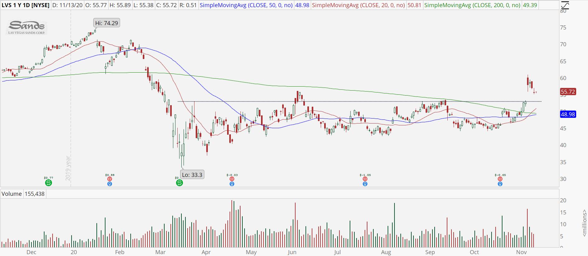 Las Vegas Sands (LVS) chart with bull retracement pattern