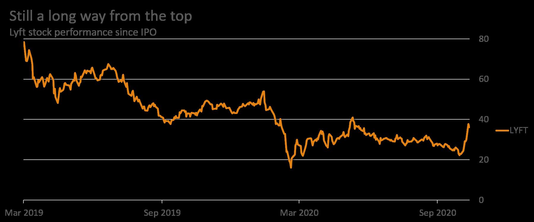 LYFT Stock - Price since IPO