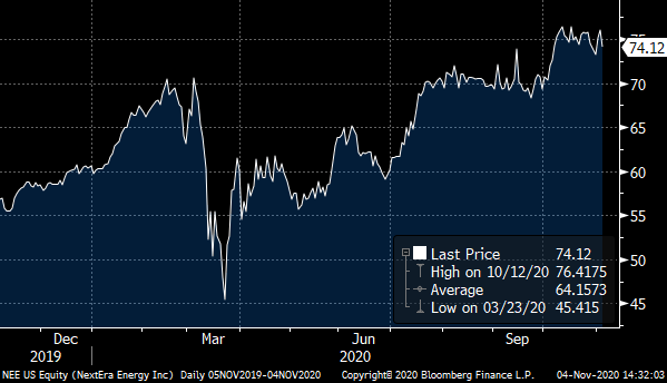 A chart showing the price of NextEra (NEE) over the past 12 months.