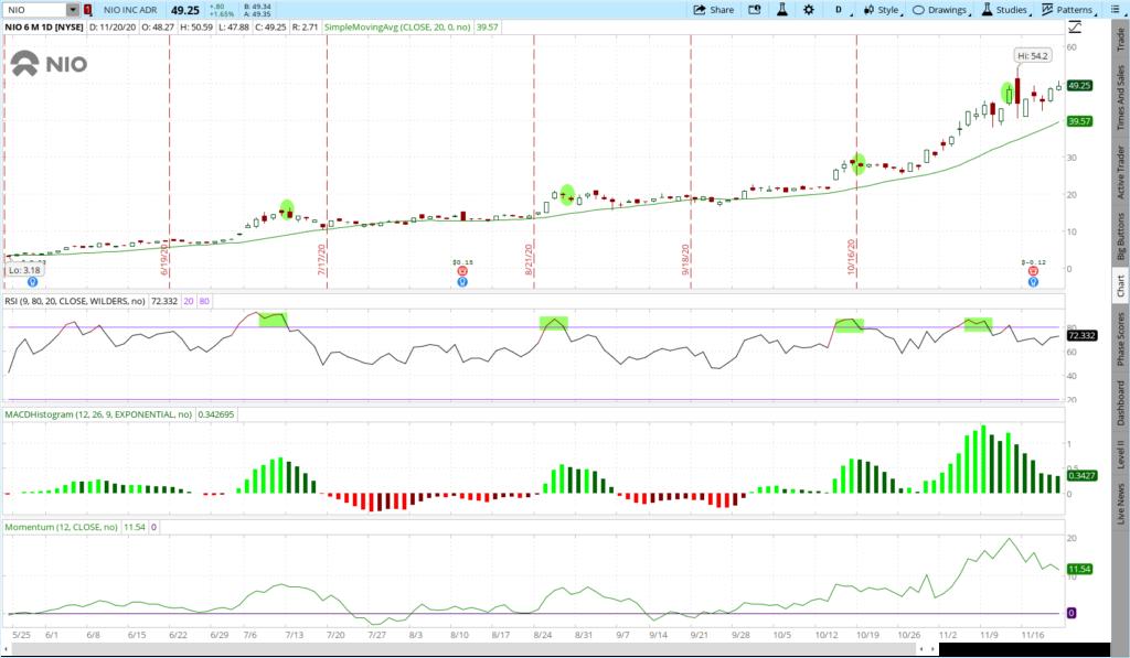 Nio 6 month price chart