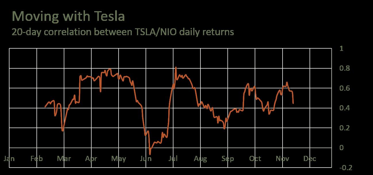 Nio Stock vs TSLA stock - Daily Correlation