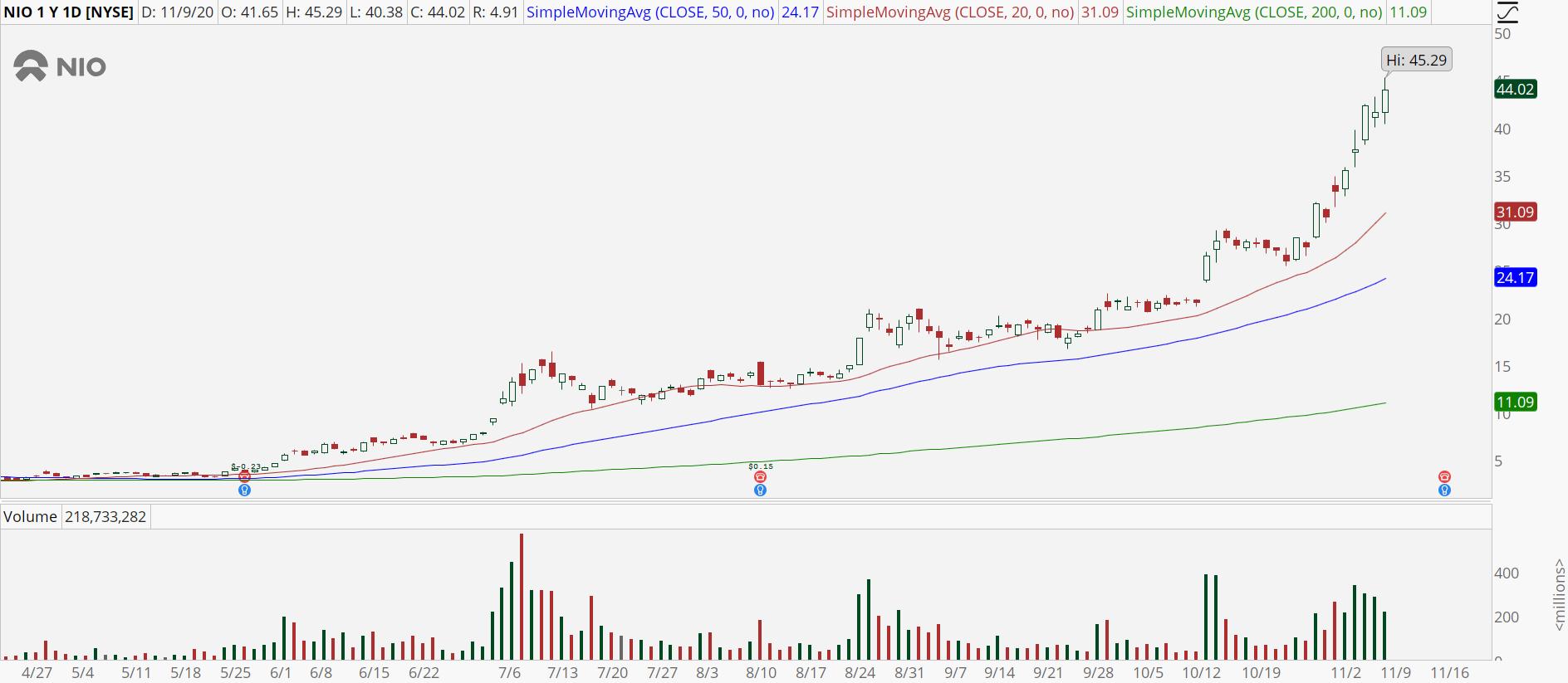Nio (NIO) stock chart showing extreme momentum